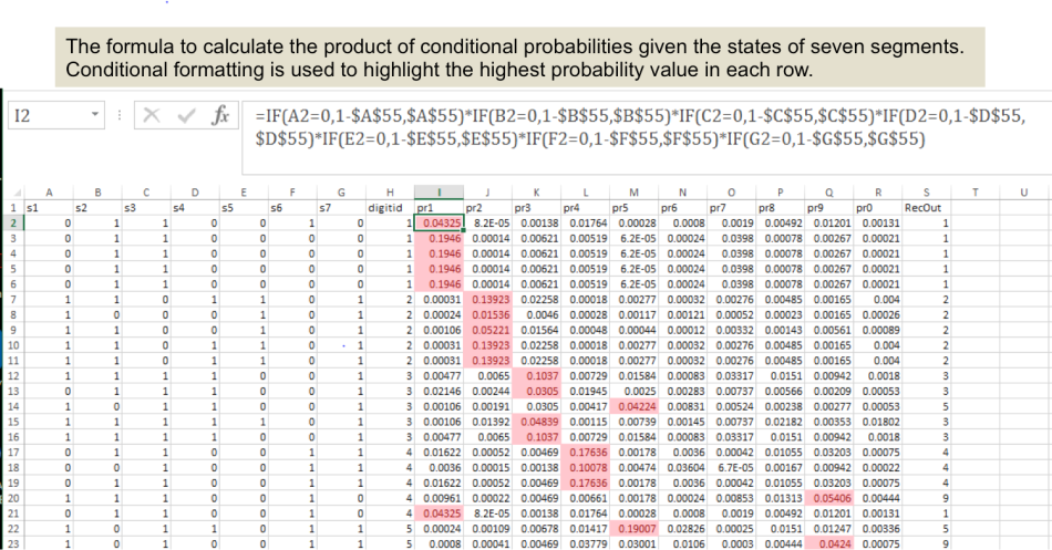 Naive Bayes – From Data to Decisions