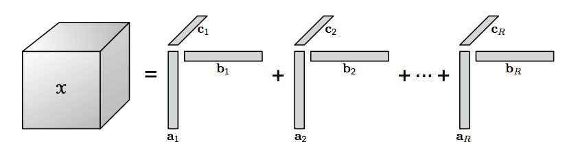 CP Decomposition of a Tensor
